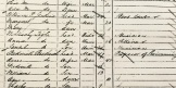 Census return for 1871, showing the Beckwith family.