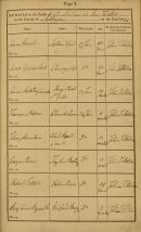 An example of a burial entry page after Rose's act of 1813 from St Martin in the Fields. Image property of Westminster City Archives.
